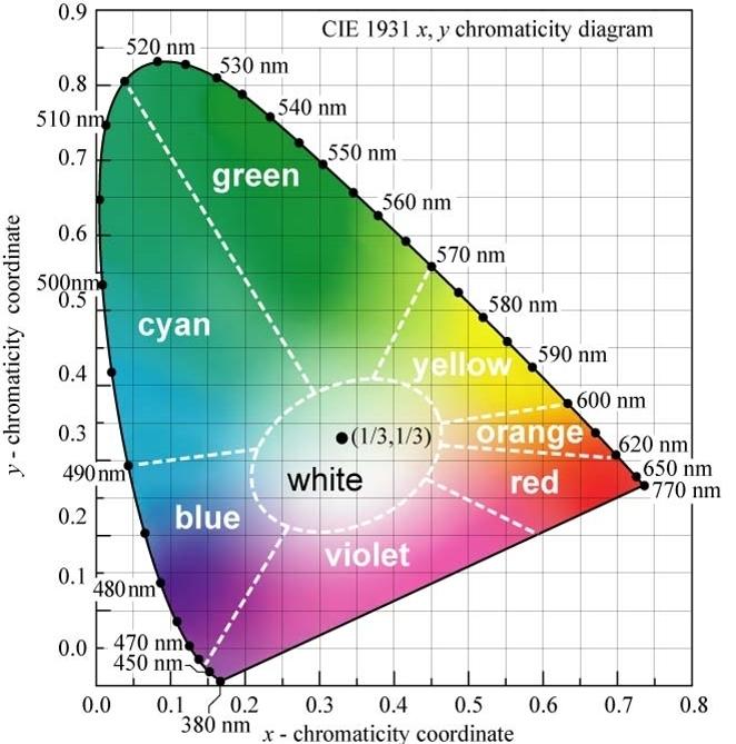 spalvių chromatiškumo diagrama