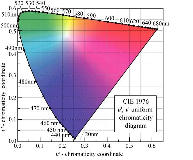 Tolygi (uniform) chromatiškumo diagrama