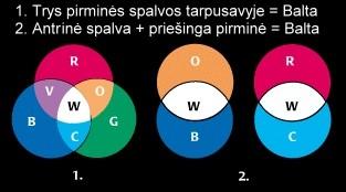Sudėtinės pirminės spalvos