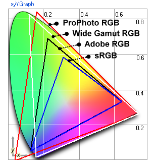 sRGB nepriklausoma nuo įrenginio (device independent) spalvų erdvė