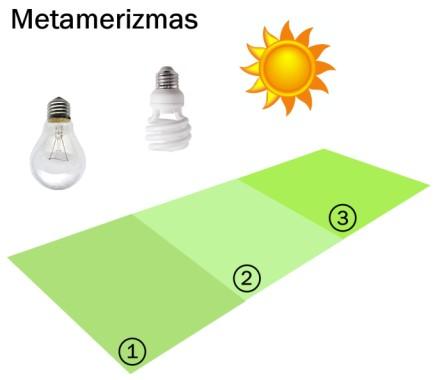 Spalvų metamerizmas